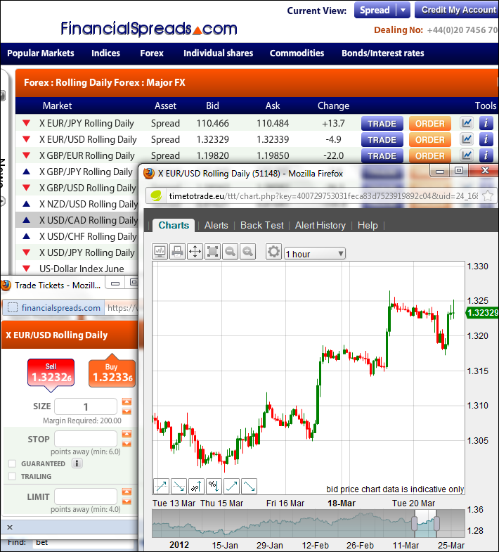Forex Spread Betting Charts