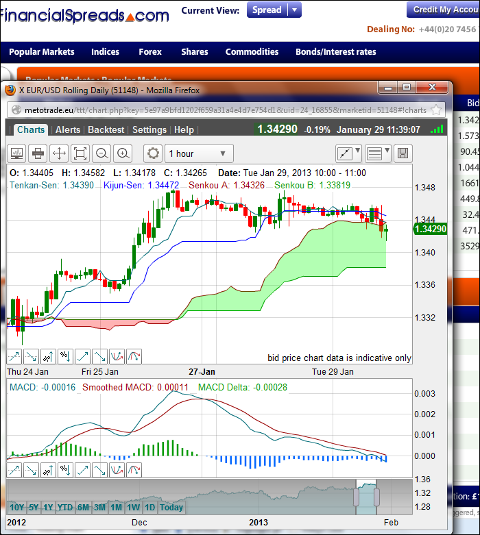 Binary options trading chart