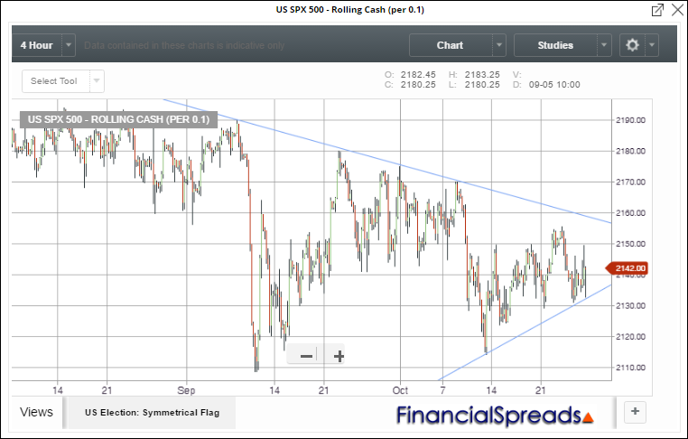 S&P 500: The Triangle Pattern on the 4 Hour Chart