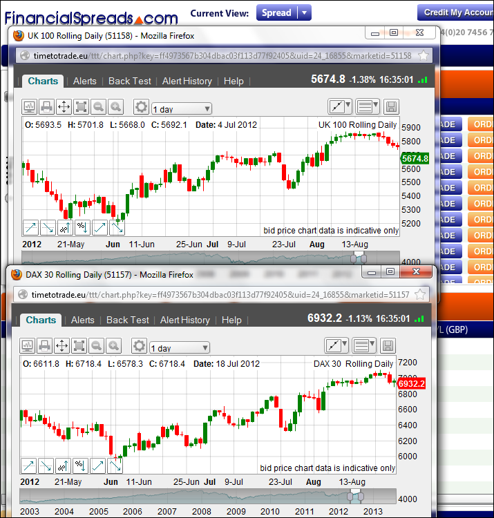 K 100 and DAX 30 Charts