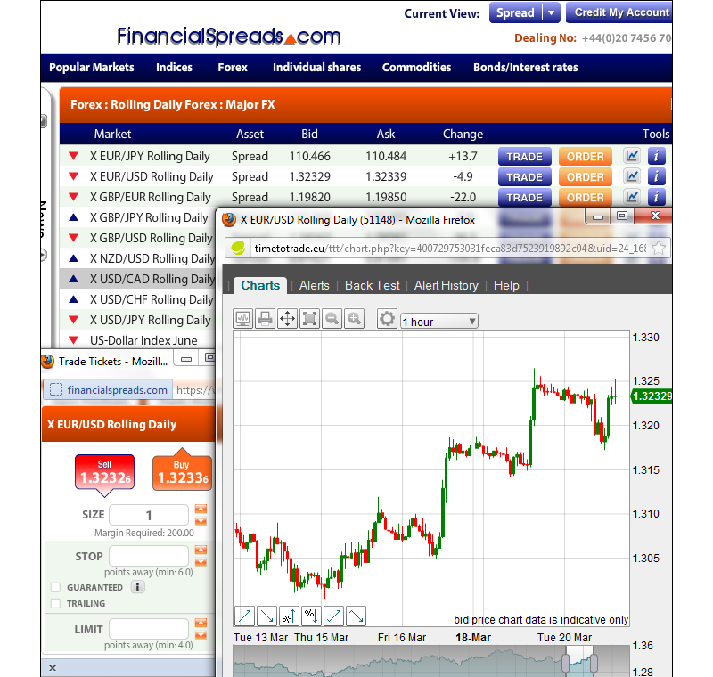Spread betting forex markets